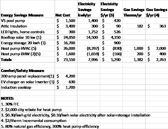 I Fully Converted A Home To Electricity Here S How It Worked And What It Cost Greentech Media