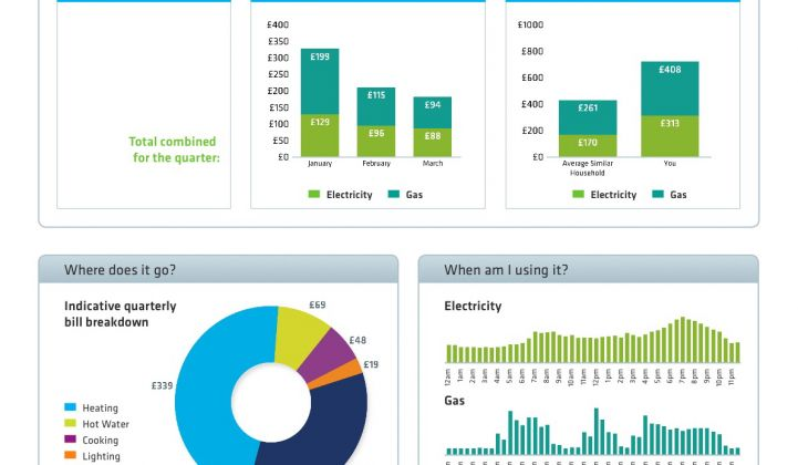 AlertMe Rolls Out Home Energy Analytics, Advice in the UK