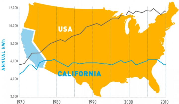 California Is Proof That Energy Efficiency Works