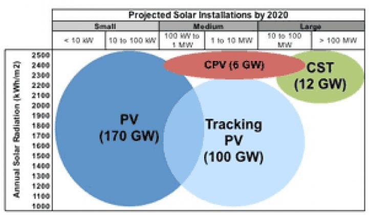 Concentrating Solar to Reach 18 Gigawatts by 2020