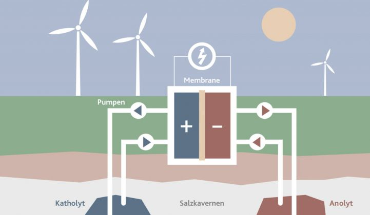 German Utility EWE Plans a Flow Battery Big Enough to Power Berlin for an Hour