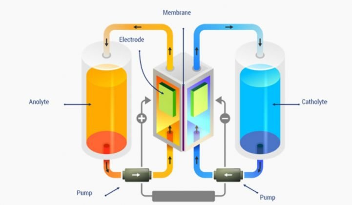 New Iron Flow Battery Company Makes Big Claims About Cost