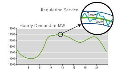 Biggest Power Users Provide Gigawatts of Smart Grid Flexibility