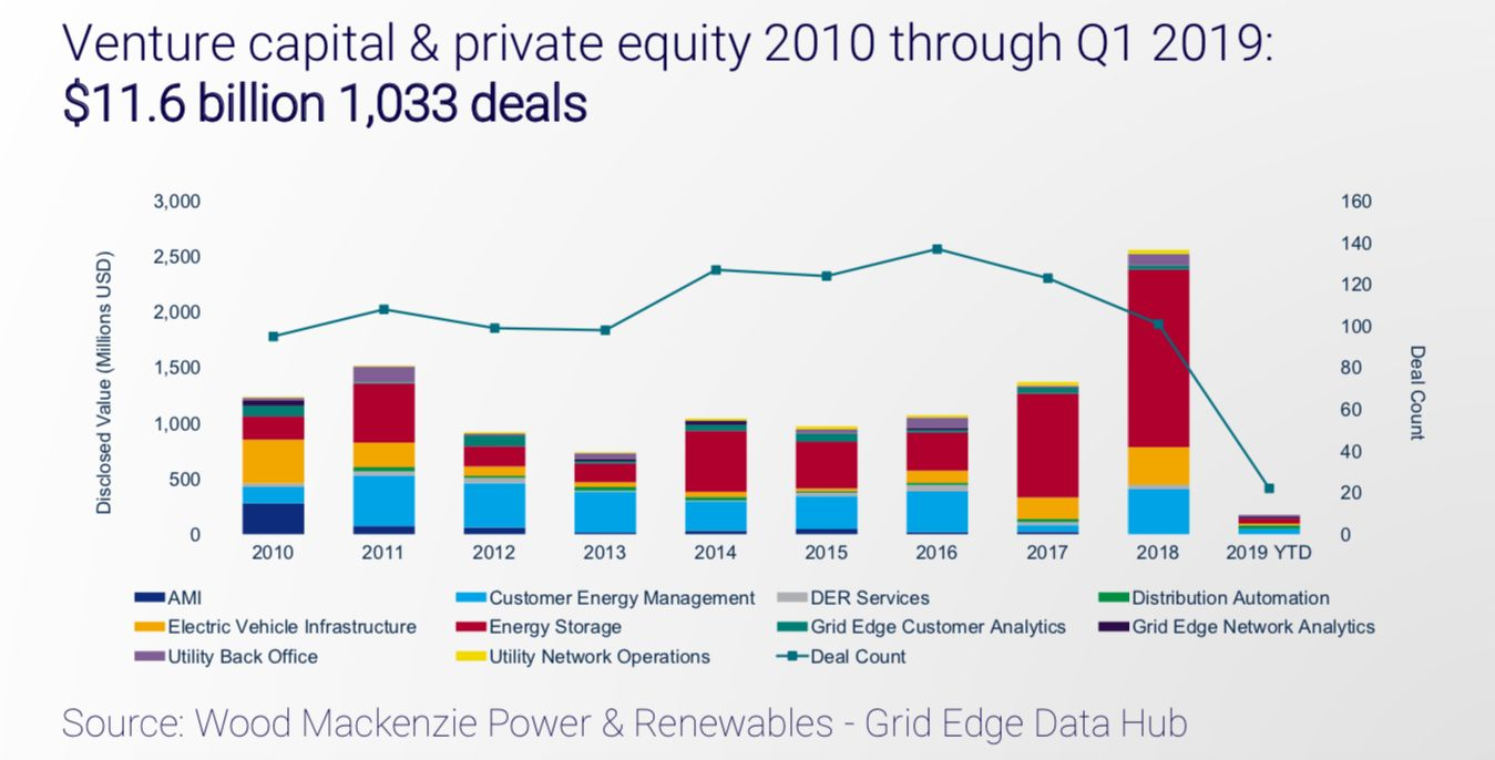 From Grid Edge Innovation Summit 2019, the latest data on investment