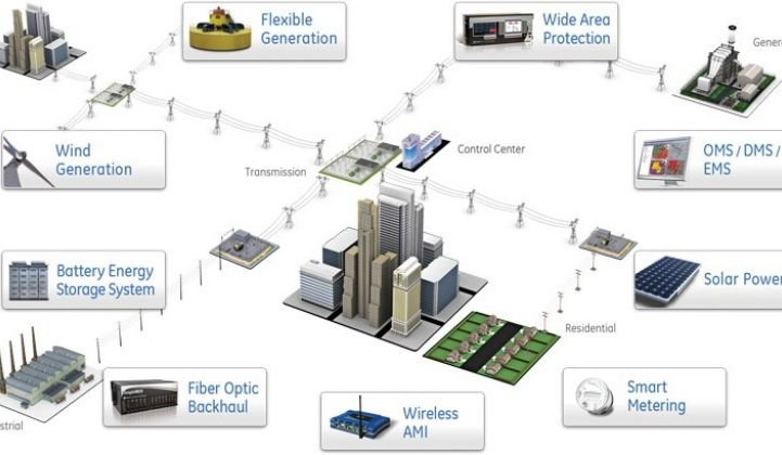 GE's Industrial Internet and the Smart Grid in the Cloud