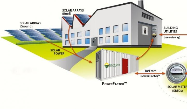 SunEdison Buys Solar Grid Storage for Battery-Backed PV and Wind Power