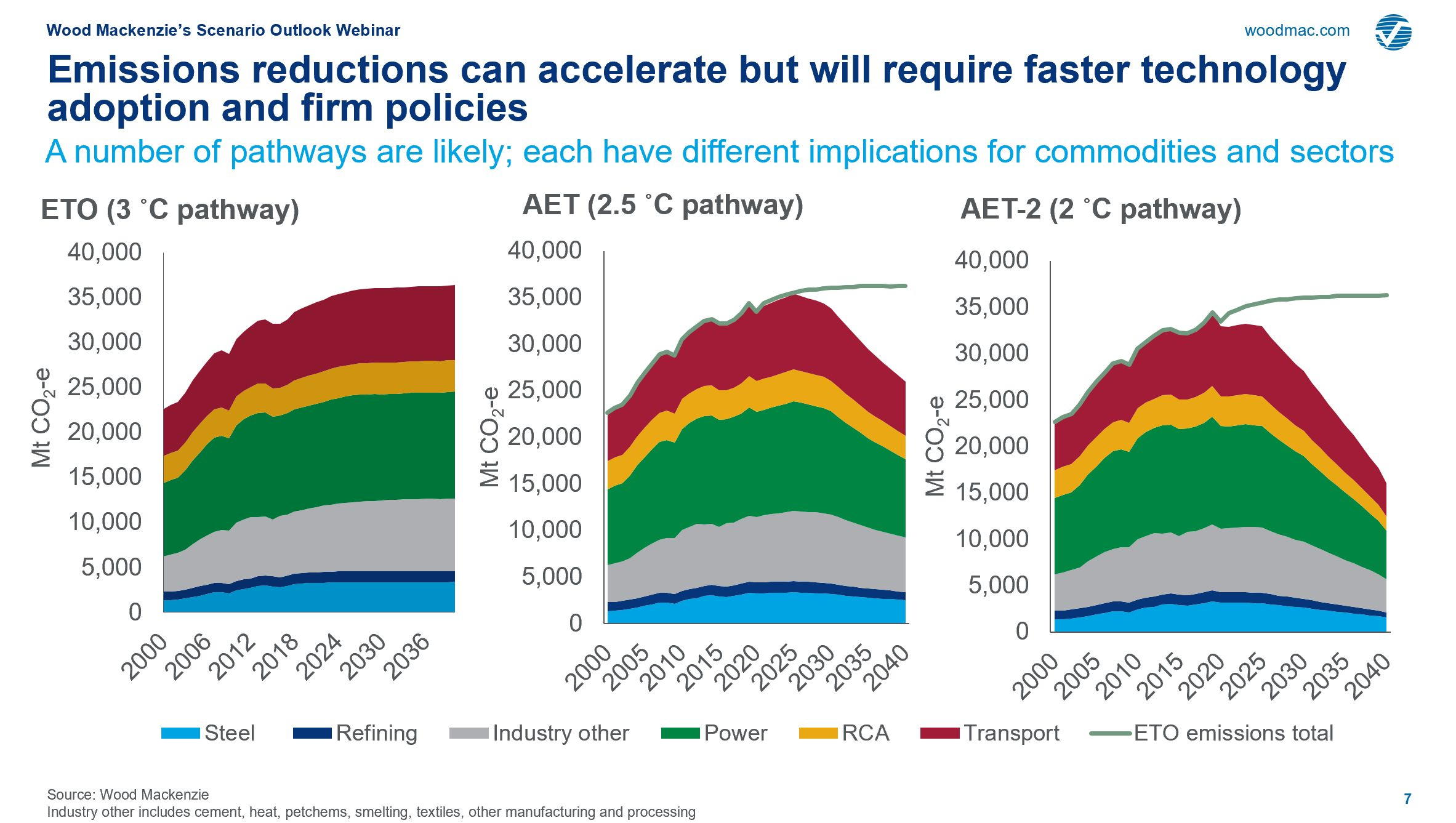 Chart showing energy transition outlook, accelerated outlook, and 2-degree outlook