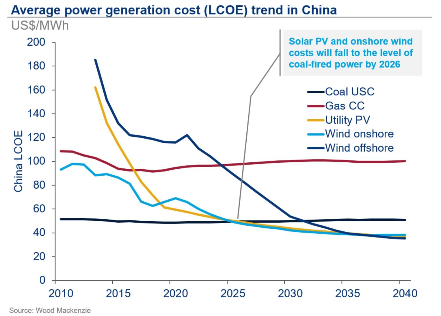 Average power generation cost in China showing solar PV and wind falling below coal in 2026