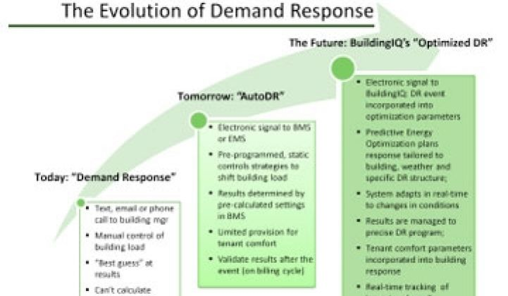 Toward Demand Response 2.0