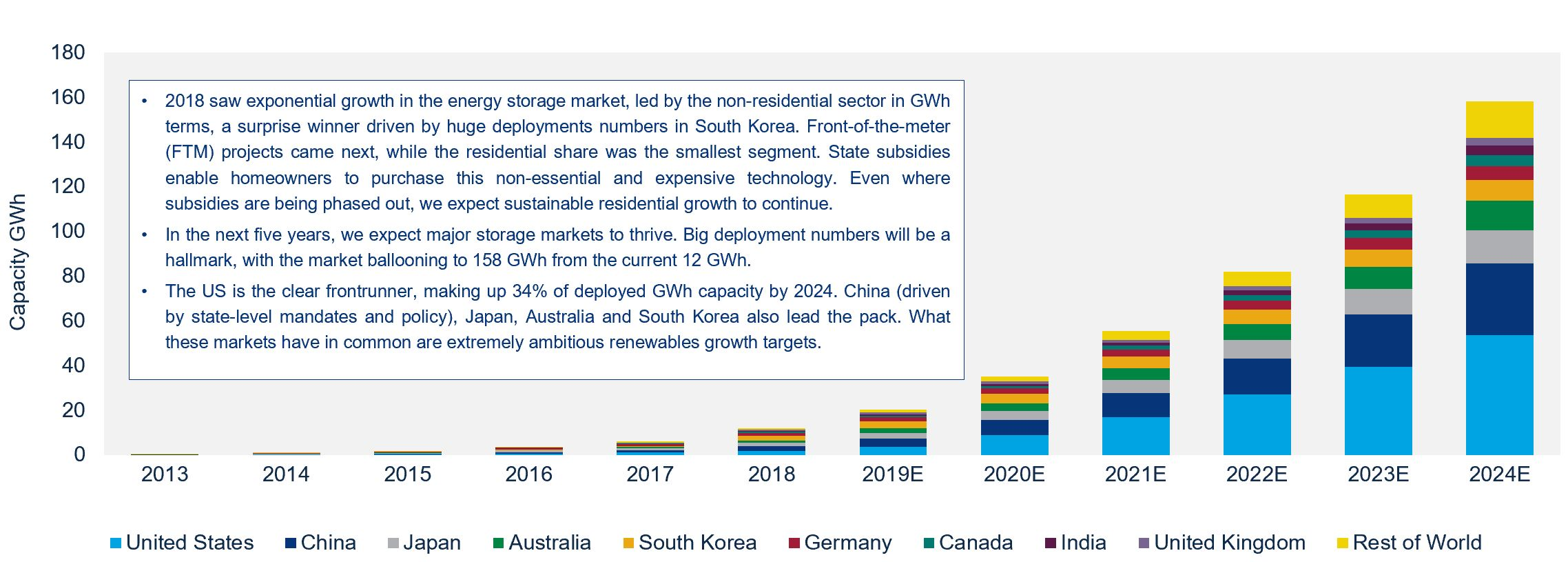 Wood Mackenzie's global energy storage outlook