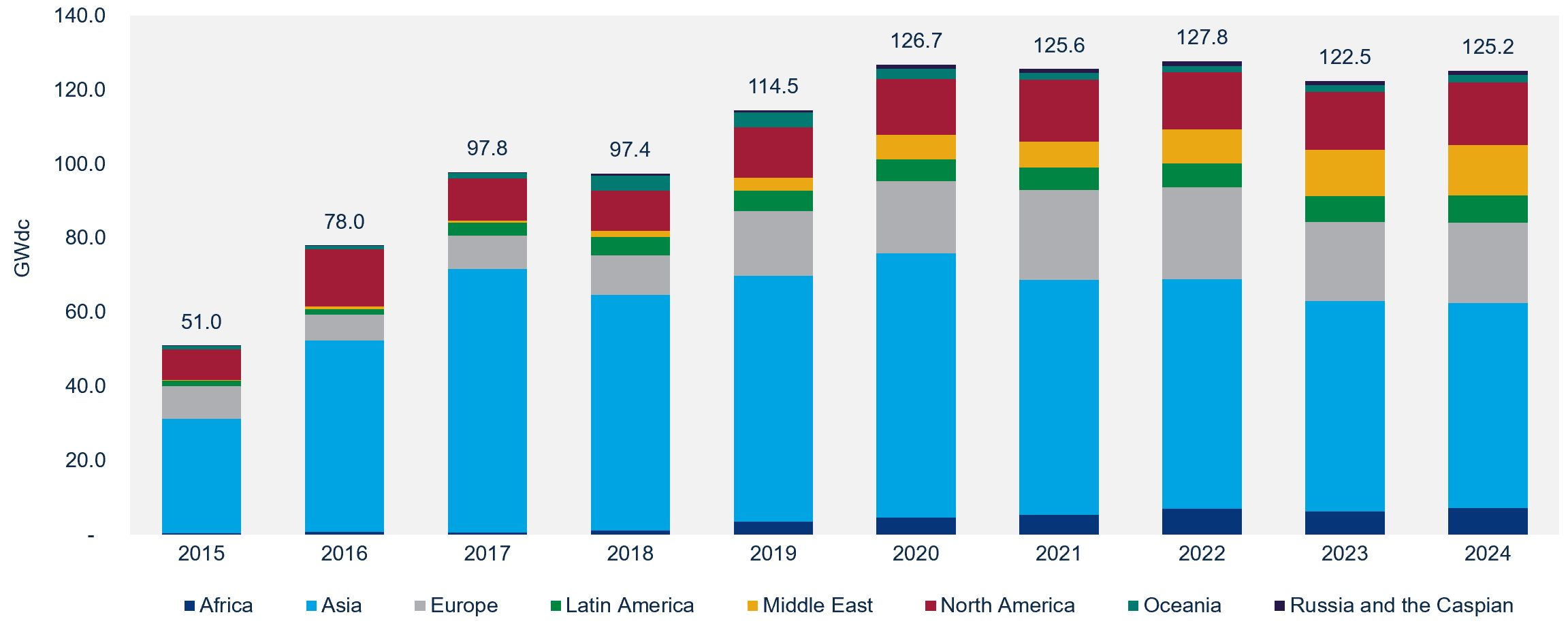 Global solar forecast showing flat growth between 2020 and 2024