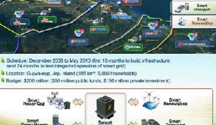 IBM Coordinates Smart Grid Data in South Korea