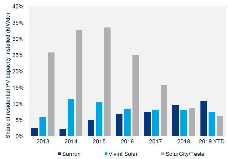 Chart showing Tesla/SolarCity installing more than a third of US residential solar in 2015, but now installing just 6.3% with both Sunrun and Vivint with higher market shares