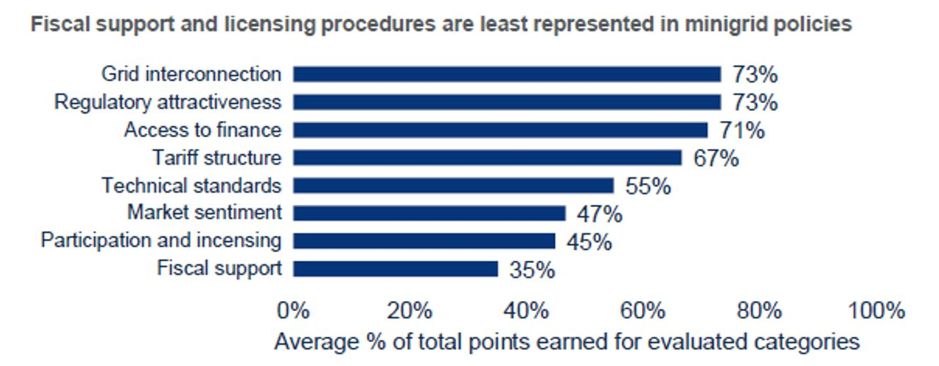 Fiscale support and licensing procedures are least represented in minigrid policies