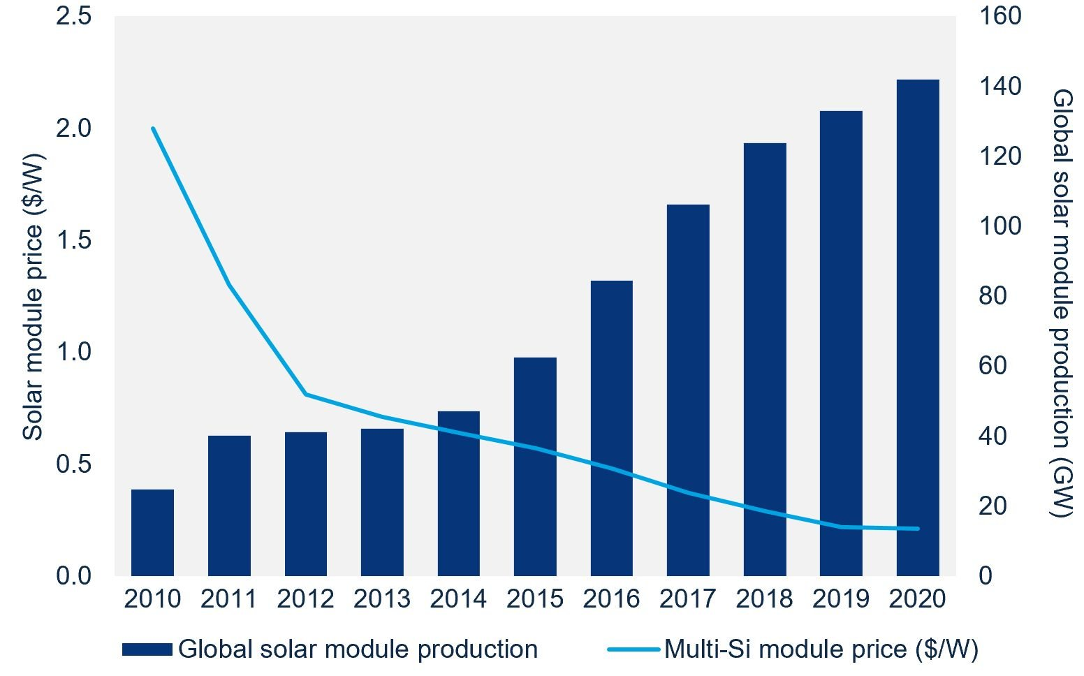 Chart showing multi-si module price decline as global solar production ramps up to 140 GW by 2020