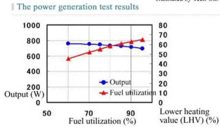 NGK Develops High-Efficiency Hydrogen Fuel Cell | Greentech Media