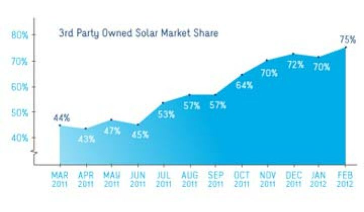 97 Percent of Americans Overestimate Cost of Home Solar