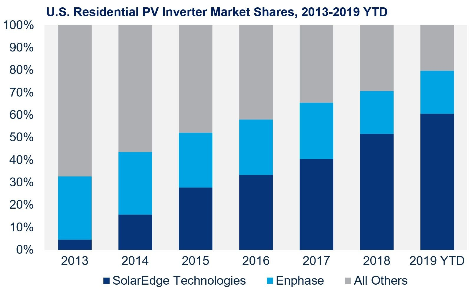 Chart showing annual US residential solar market shares for solaredge, enphase, and other.