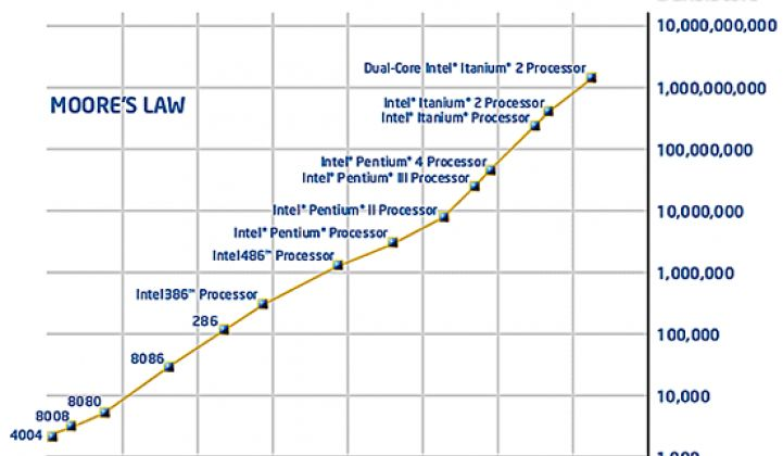 So What If We Apply Moores Law To >> Varian Looks To Enforce Moore S Law In Solar Greentech Media