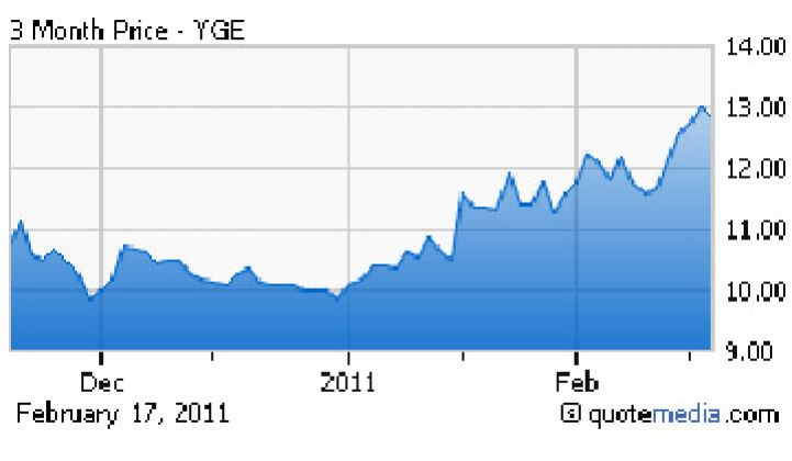 Yingli's Record Q4 and 2010 Solar Shipments