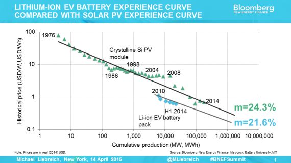 Experience curves for silicon solar panels and lithium-ion batteries (Courtesy Bloomberg New Energy Finance).