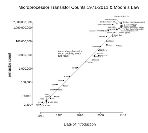 Moore's Law: The Most Economical Number of Transistors on a Chip Will Double Every Two Years  (Wikipedia Creative Commons)