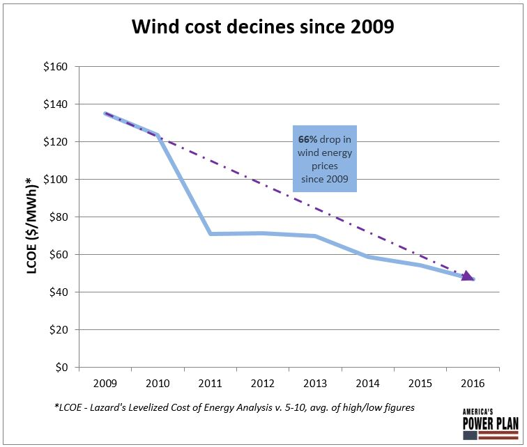 Wind and Solar Are Our Cheapest Electricity Generation