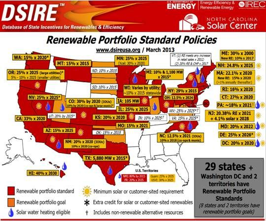 Numbers From the War on State Renewables Standards