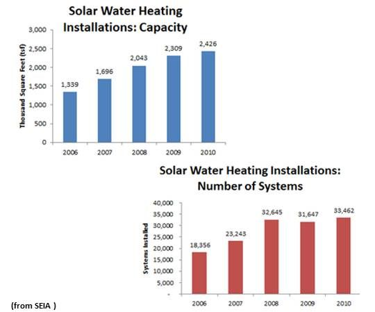 Solar Industry Launches a Solar Heating and Cooling Alliance