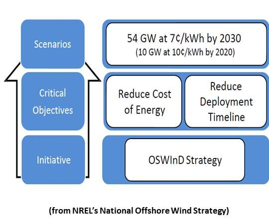 NRG Bluewater: Offshore Wind Is Power Near the People