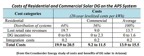 The True Value Of Arizona Solar By The Numbers