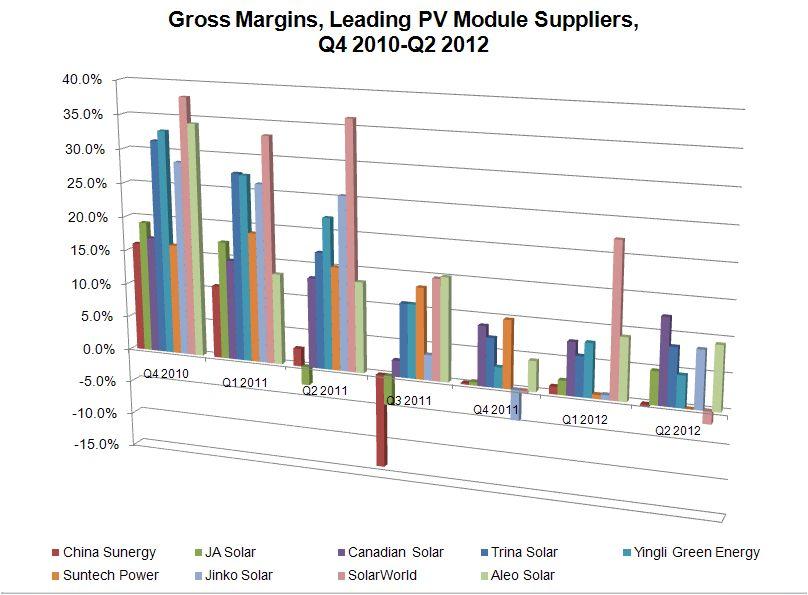 TUV Rheinland Takes On Bankability Testing for Solar Modules
