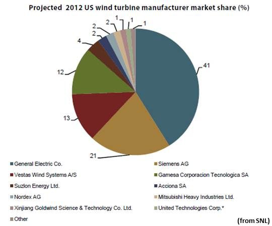 GE Still Dominates US Wind Manufacturing but New Faces Are