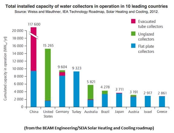 Could Solar Heating and Cooling Ever Catch Up With PV and Natural