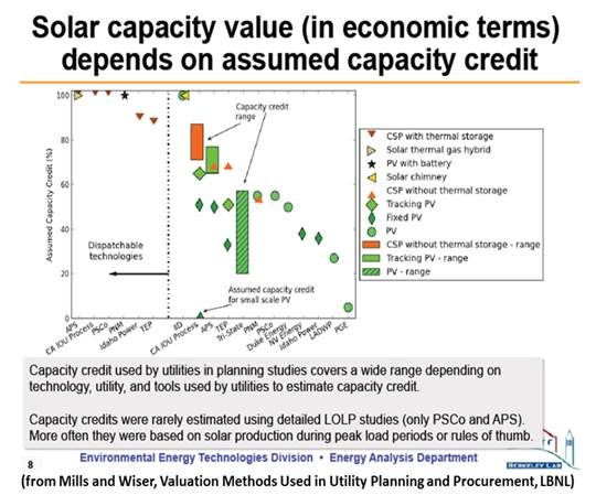 Do Utilities Know the Real Value of Solar? | Greentech Media