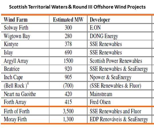 Multinationals Invade Scotland for Offshore Wind Wealth | Greentech