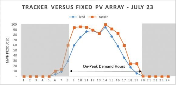 Figure 1  Tracker versus Fixed PV array located in Albuquerque, NM on a July 23 day (source: PV Watts)