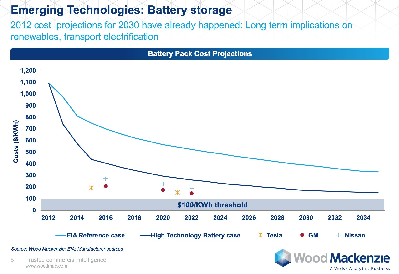 And With 10 Battery Gigafactories Under Development Around The World Costs Prices Are Expected To Further Outpace Projections
