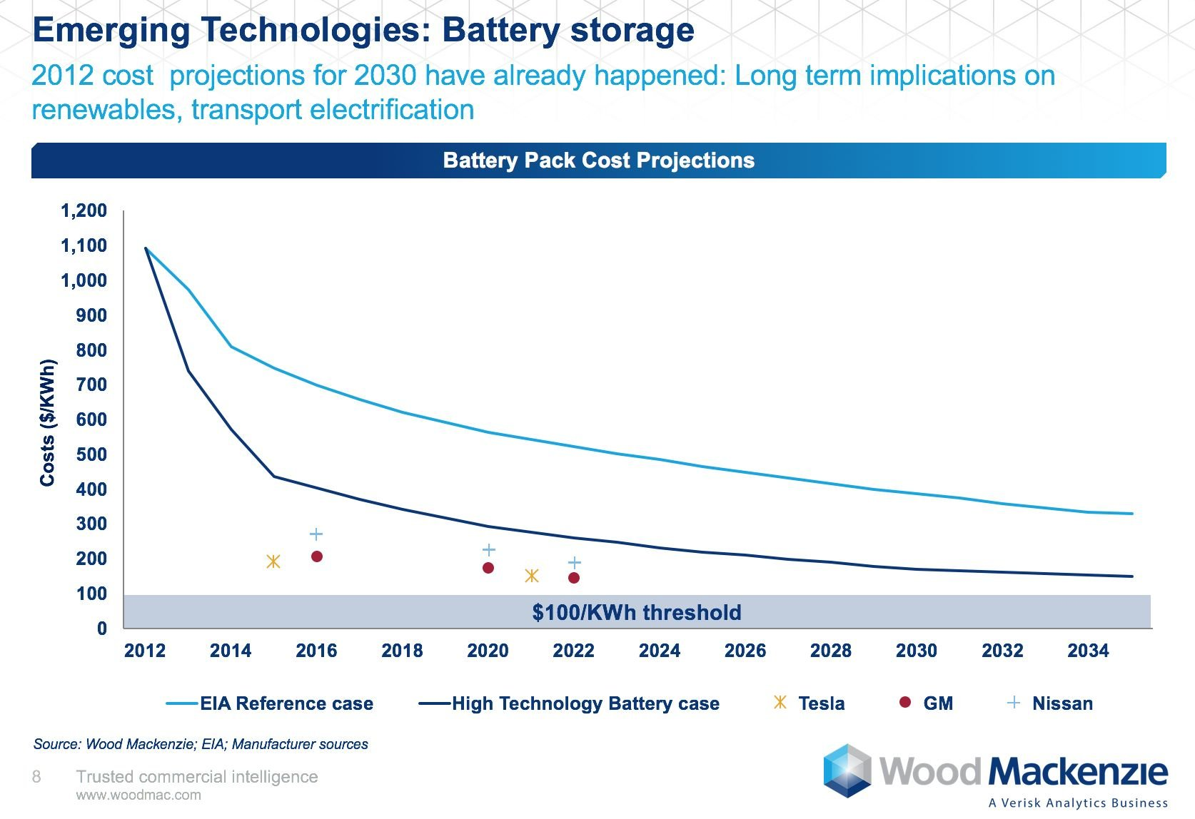 We Re Already Ahead Of Lithium Ion Battery Costs Projected For 2030 And With 10 Gigafactories Under Development Around The World