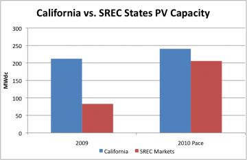 SREC states on pace to nearly match California installations in 2010