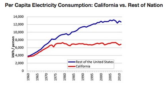 Thanks In Part To These Efforts California S Per Capita Electricity Consumption Has Remained Nearly Flat Over The Past 40 Years While Rest Of