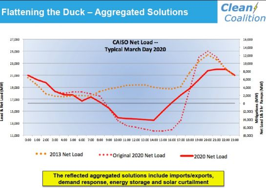 Retired CPUC Commissioner Takes Aim at CAISO's Duck Curve