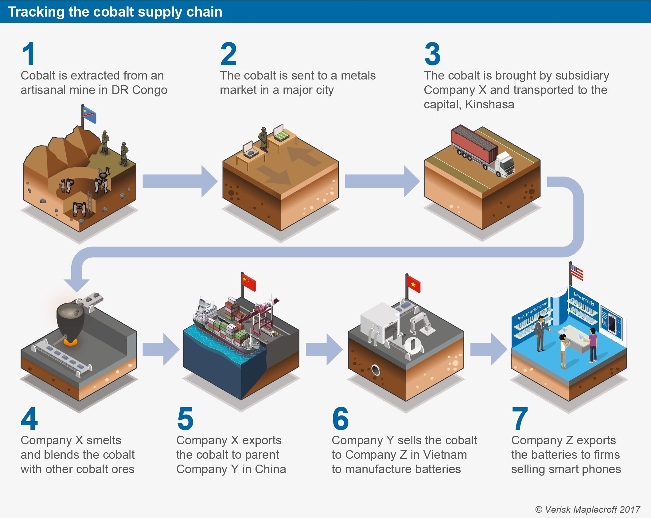 One Of The Key Challenges For Companies Is Traceability Once Mined Mineral Traverses A Complex Supply Chain That Can Include Smelting Together