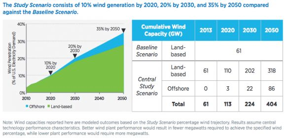 Energy Department Says Wind Could Make Up 35% of US