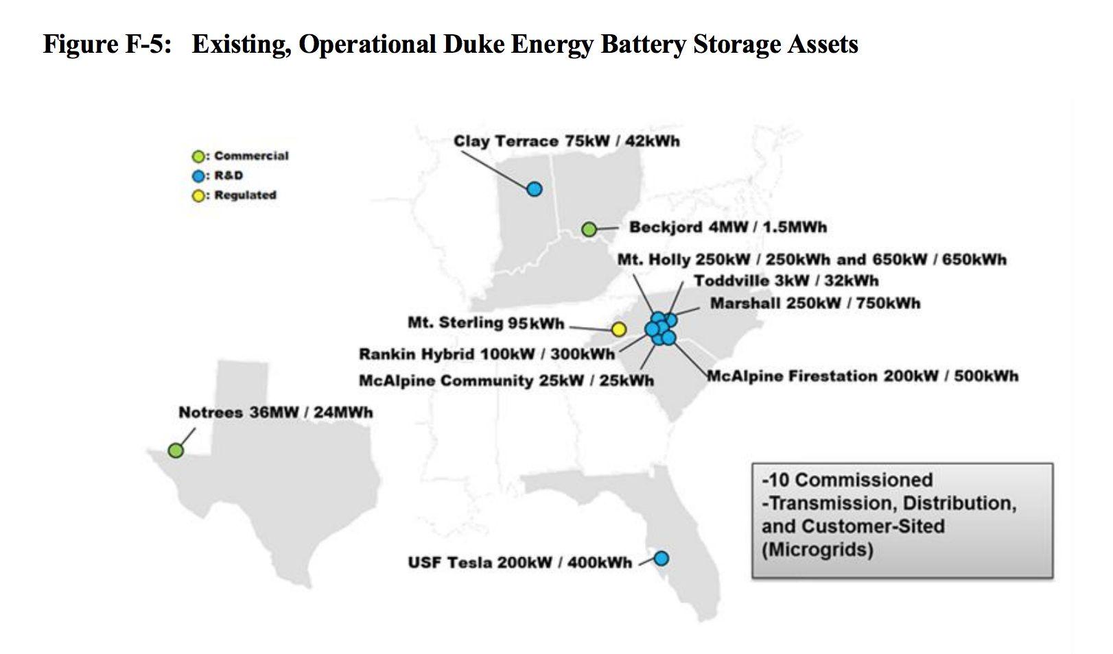Duke Energy Could Spend Half a Billion Dollars on Battery