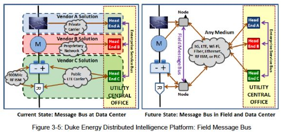 The Standards-Based Microgrid Meets the Industrial Internet of