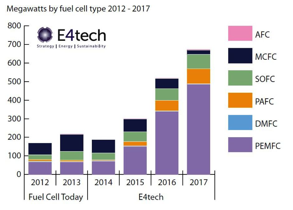 Fuel Cells in 2017 Are Where Solar Was in 2002 | Greentech Media