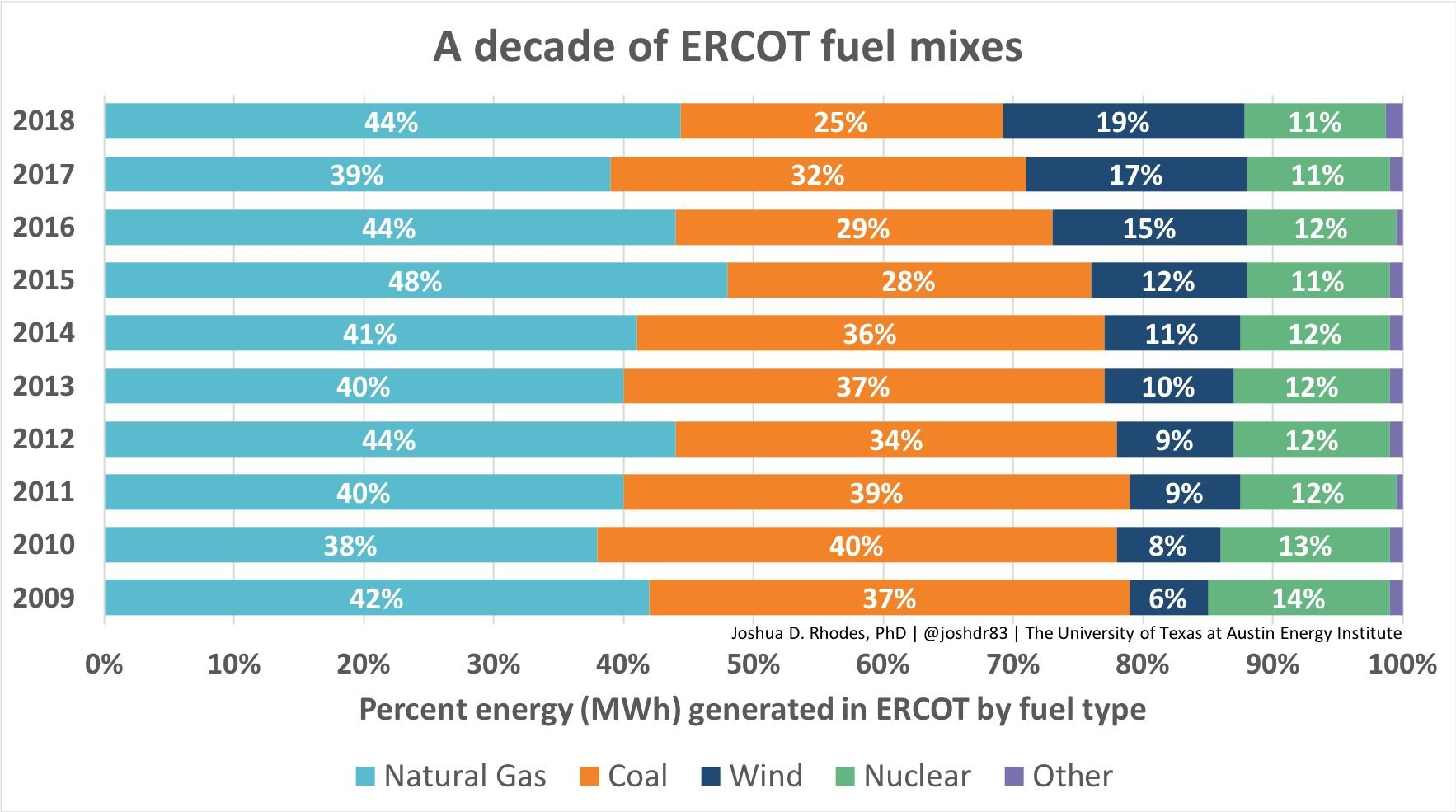 Texas Grid Operator Reports Fuel Mix Is Now 30% Carbon-Free