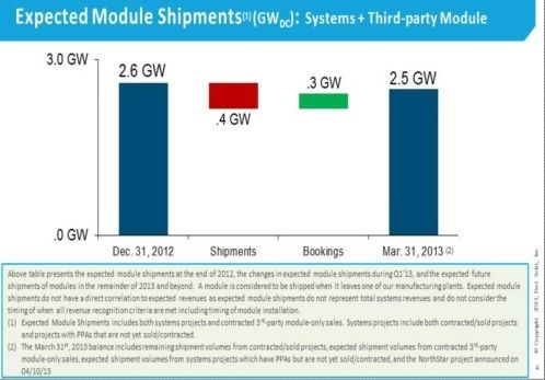 First Solar Expected Module Shipments