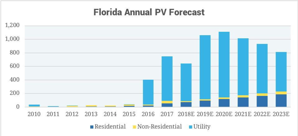 How Solar Scored a 'Game-Changing' Victory in Florida